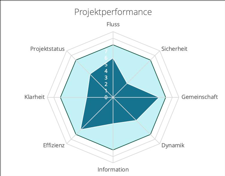 Beispielhaftes Ergebnis der Projektperformance Bewertung durch den SystPM Project Health Check